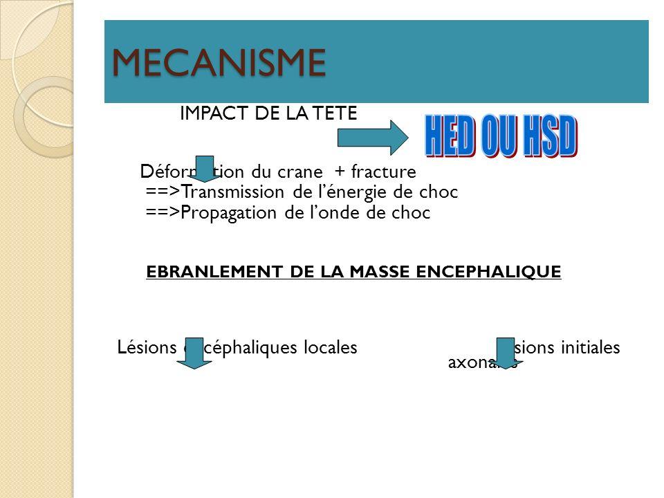 MECANISME IMPACT DE LA TETE Déformation du crane + fracture ==>Transmission de lénergie de choc ==>Propagation de londe de choc EBRANLEMENT DE LA MASS