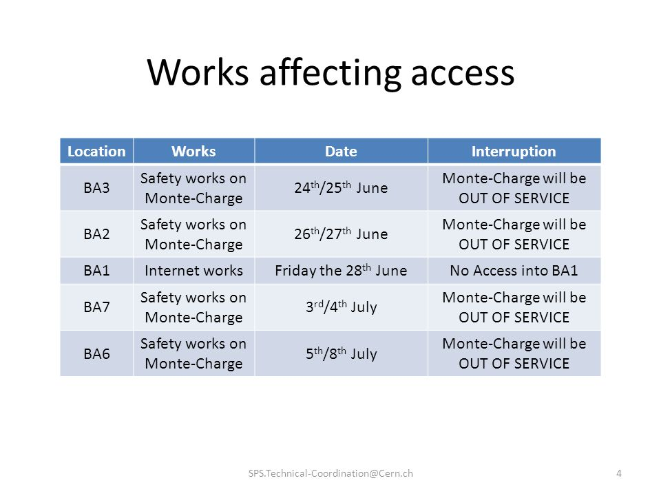 Works affecting access LocationWorksDateInterruption BA3 Safety works on Monte-Charge 24 th /25 th June Monte-Charge will be OUT OF SERVICE BA2 Safety works on Monte-Charge 26 th /27 th June Monte-Charge will be OUT OF SERVICE BA1Internet worksFriday the 28 th JuneNo Access into BA1 BA7 Safety works on Monte-Charge 3 rd /4 th July Monte-Charge will be OUT OF SERVICE BA6 Safety works on Monte-Charge 5 th /8 th July Monte-Charge will be OUT OF SERVICE SPS.Technical-Coordination@Cern.ch4