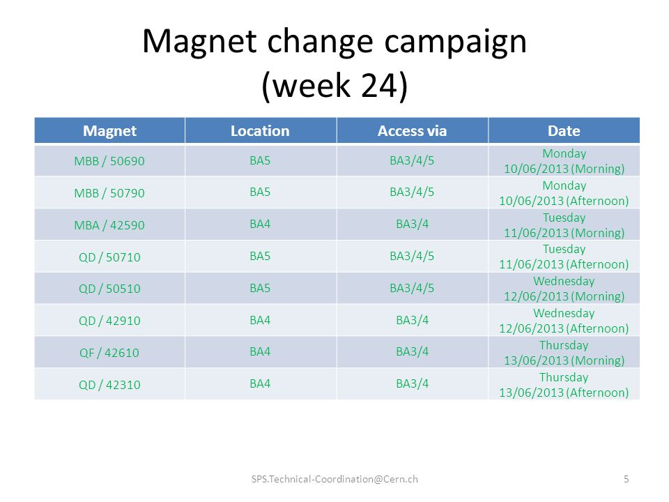 Magnet change campaign (week 24) SPS.Technical-Coordination@Cern.ch5 MagnetLocationAccess viaDate MBB / 50690 BA5BA3/4/5 Monday 10/06/2013 (Morning) MBB / 50790 BA5BA3/4/5 Monday 10/06/2013 (Afternoon) MBA / 42590 BA4BA3/4 Tuesday 11/06/2013 (Morning) QD / 50710 BA5BA3/4/5 Tuesday 11/06/2013 (Afternoon) QD / 50510 BA5BA3/4/5 Wednesday 12/06/2013 (Morning) QD / 42910 BA4BA3/4 Wednesday 12/06/2013 (Afternoon) QF / 42610 BA4BA3/4 Thursday 13/06/2013 (Morning) QD / 42310 BA4BA3/4 Thursday 13/06/2013 (Afternoon)