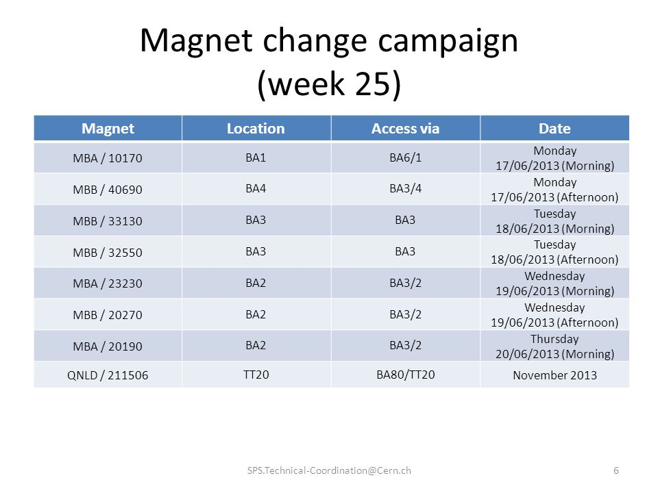 Magnet change campaign (week 25) SPS.Technical-Coordination@Cern.ch6 MagnetLocationAccess viaDate MBA / 10170 BA1BA6/1 Monday 17/06/2013 (Morning) MBB / 40690 BA4BA3/4 Monday 17/06/2013 (Afternoon) MBB / 33130 BA3 Tuesday 18/06/2013 (Morning) MBB / 32550 BA3 Tuesday 18/06/2013 (Afternoon) MBA / 23230 BA2BA3/2 Wednesday 19/06/2013 (Morning) MBB / 20270 BA2BA3/2 Wednesday 19/06/2013 (Afternoon) MBA / 20190 BA2BA3/2 Thursday 20/06/2013 (Morning) QNLD / 211506 TT20BA80/TT20 November 2013