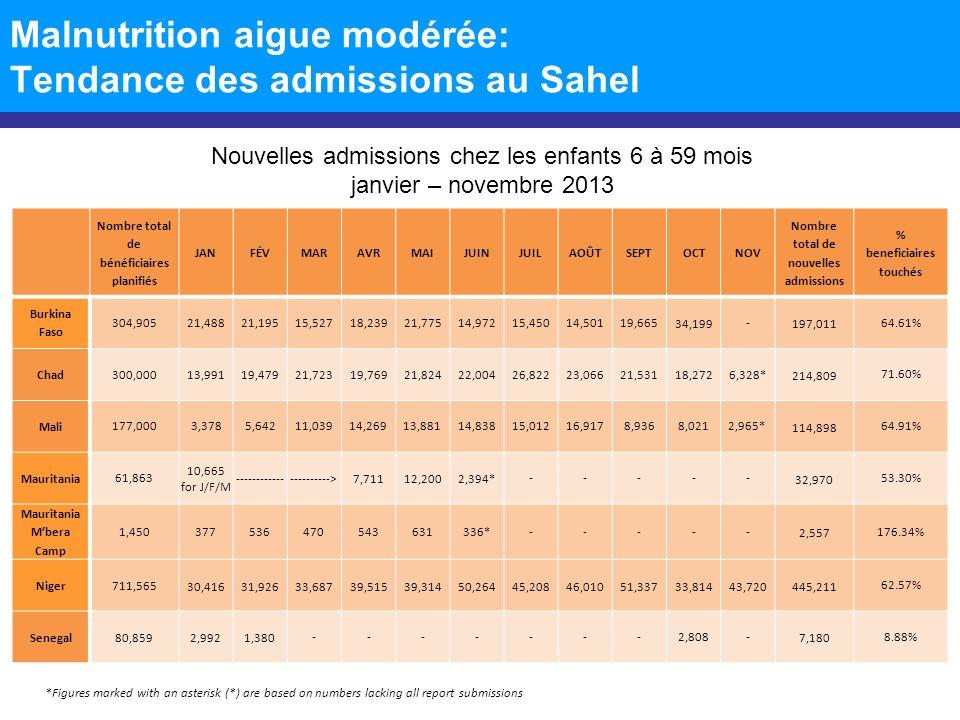 Malnutrition aigue modérée: Tendance des admissions au Sahel Nombre total de bénéficiaires planifiés JANFÉVMARAVRMAIJUINJUILAOÛTSEPTOCTNOV Nombre total de nouvelles admissions % beneficiaires touchés Burkina Faso 304,90521,48821,19515,52718,23921,77514,972 15,45014,50119,665 34,199 - 197,011 64.61% Chad300,00013,99119,47921,72319,76921,82422,00426,82223,06621,53118,2726,328* 214,809 71.60% Mali 177,0003,3785,64211,03914,26913,88114,83815,01216,9178,9368,0212,965* 114,898 64.91% Mauritania 61,863 10,665 for J/F/M ---------------------->7,71112,2002,394* ----- 32,970 53.30% Mauritania Mbera Camp 1,450377536470543631336* ----- 2,557 176.34% Niger711,565 30,41631,92633,68739,51539,31450,26445,20846,01051,33733,81443,720445,211 62.57% Senegal80,8592,9921,380 -------2,808- 7,180 8.88% Nouvelles admissions chez les enfants 6 à 59 mois janvier – novembre 2013 *Figures marked with an asterisk (*) are based on numbers lacking all report submissions