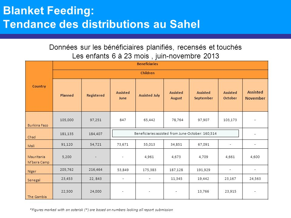 Blanket Feeding: Tendance des distributions au Sahel *Figures marked with an asterisk (*) are based on numbers lacking all report submission Données sur les bénéficiaires planifiés, recensés et touchés Les femmes enceintes et allaitantes juin-novembre 2013 Country Beneficiaries PLW PlannedRegistered Assisted June Assisted JulyAssisted August Assisted September Assisted October Assisted November Burkina Faso ------- - Chad 60,01234,381 - Mali 20,34014,31016,12515,2469,39822,122 - - Mauritania Mbera Camp ------- - Niger 97,13353,302 38,14230,59144,75850,489 -- Senegal 12,92313,663 --4,526 10,06112,10412,916 The Gambia ------- - Beneficiaries assisted from June-October: 28,776