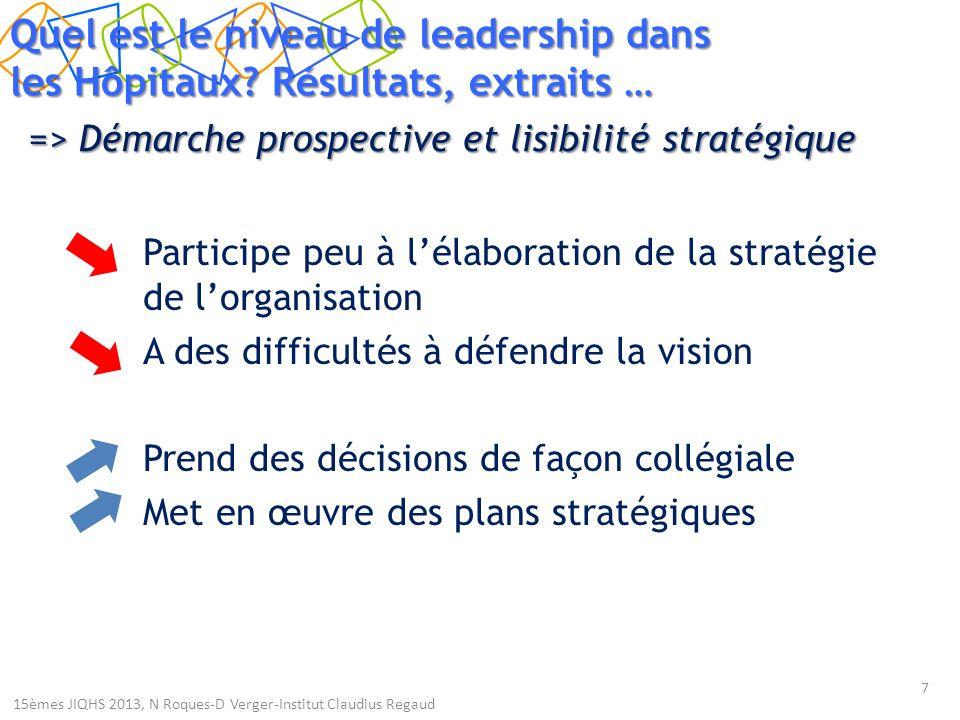 => Démarche prospective et lisibilité stratégique Participe peu à lélaboration de la stratégie de lorganisation A des difficultés à défendre la vision Prend des décisions de façon collégiale Met en œuvre des plans stratégiques 7 Quel est le niveau de leadership dans les Hôpitaux.