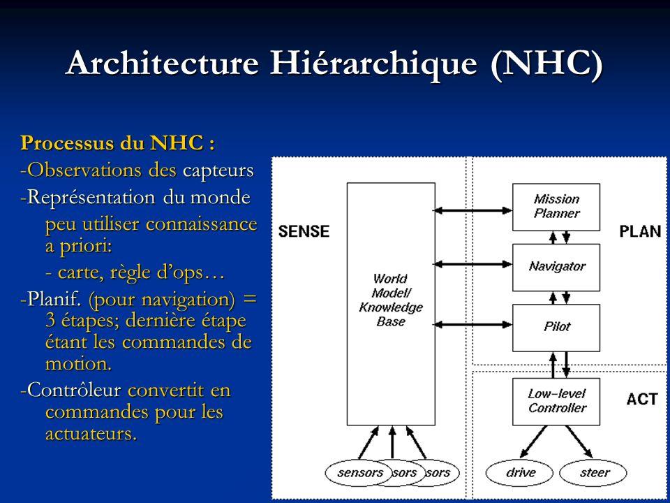 Processus du NHC : -Observations des capteurs -Représentation du monde peu utiliser connaissance a priori: - carte, règle dops… -Planif. (pour navigat