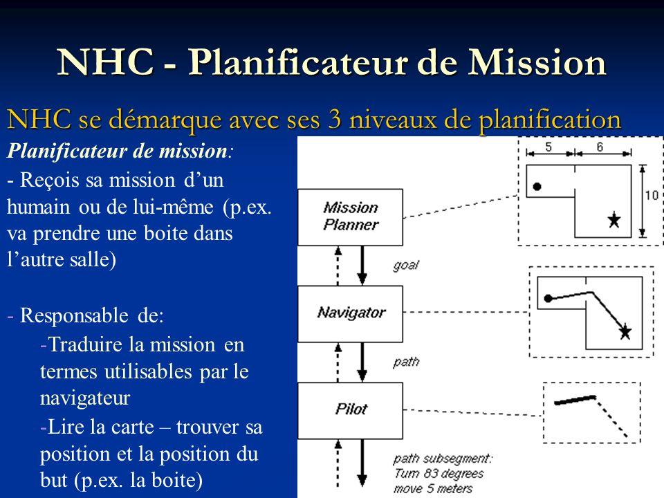 NHC - Planificateur de Mission NHC se démarque avec ses 3 niveaux de planification Planificateur de mission: - Reçois sa mission dun humain ou de lui-