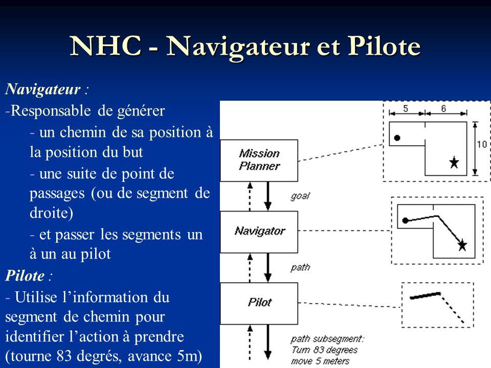 NHC - Navigateur et Pilote Navigateur : -Responsable de générer - un chemin de sa position à la position du but - une suite de point de passages (ou d