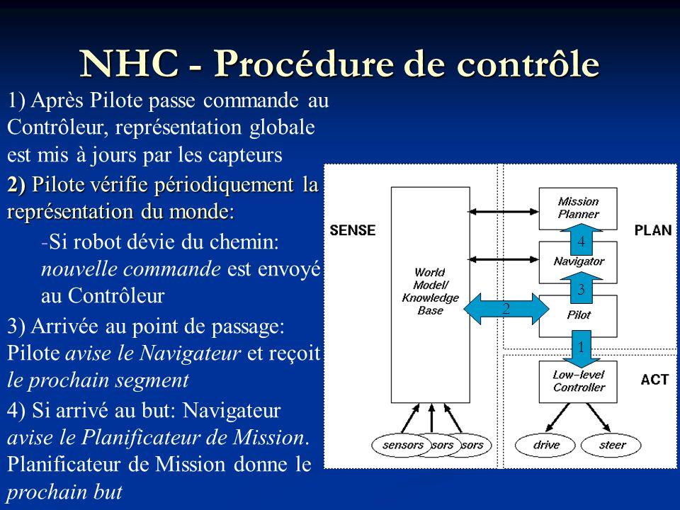 1) Après Pilote passe commande au Contrôleur, représentation globale est mis à jours par les capteurs 2) Pilote vérifie périodiquement la représentati