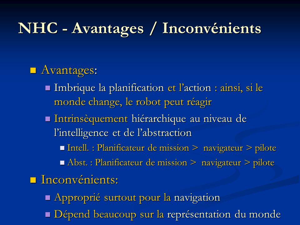 NHC - Avantages / Inconvénients Avantages: Avantages: Imbrique la planification et laction : ainsi, si le monde change, le robot peut réagir Imbrique