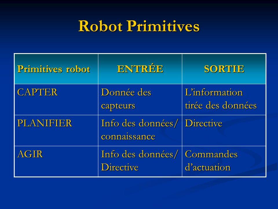 Robot Primitives Primitives robot ENTRÉESORTIE CAPTER Donnée des capteurs Linformation tirée des données PLANIFIER Info des données/ connaissance Dire