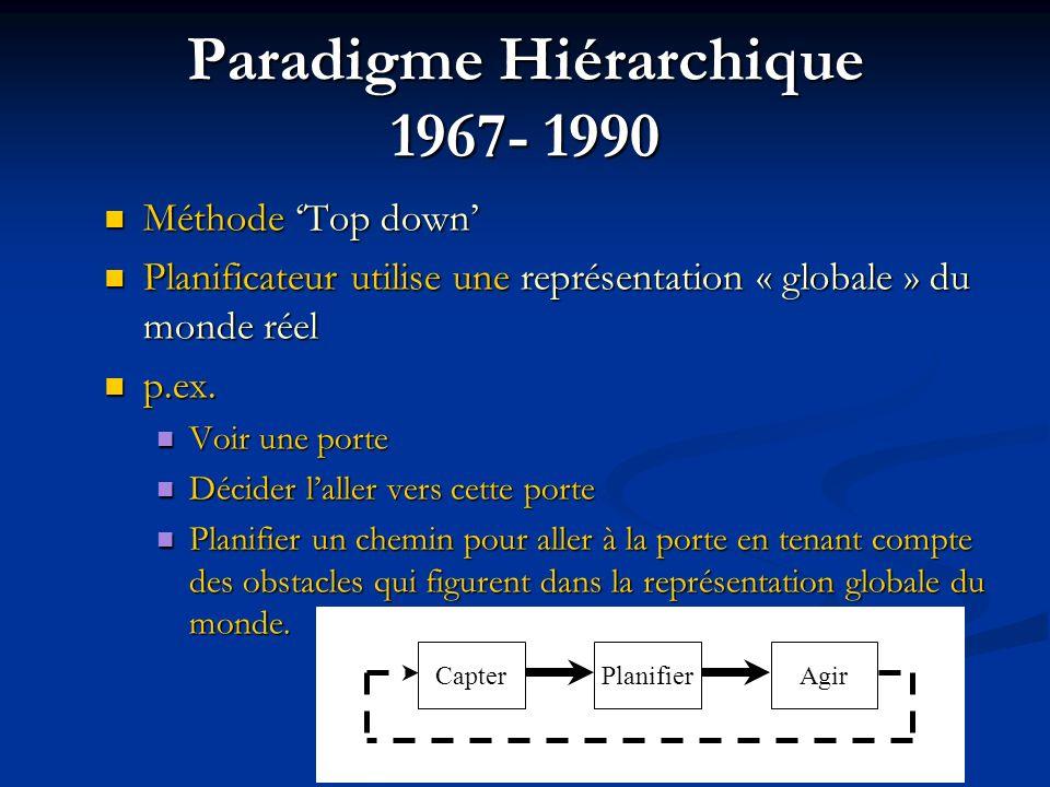 PlanifierCapterAgir Paradigme Hiérarchique 1967- 1990 Méthode Top down Méthode Top down Planificateur utilise une représentation « globale » du monde