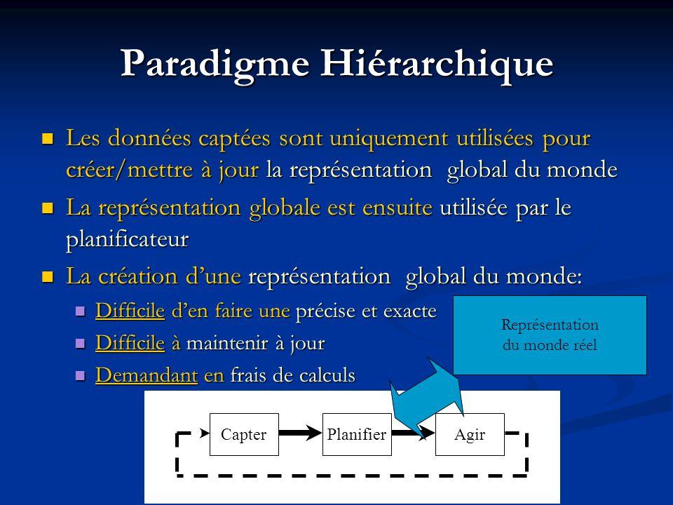 Paradigme Hiérarchique Les données captées sont uniquement utilisées pour créer/mettre à jour la représentation global du monde Les données captées so