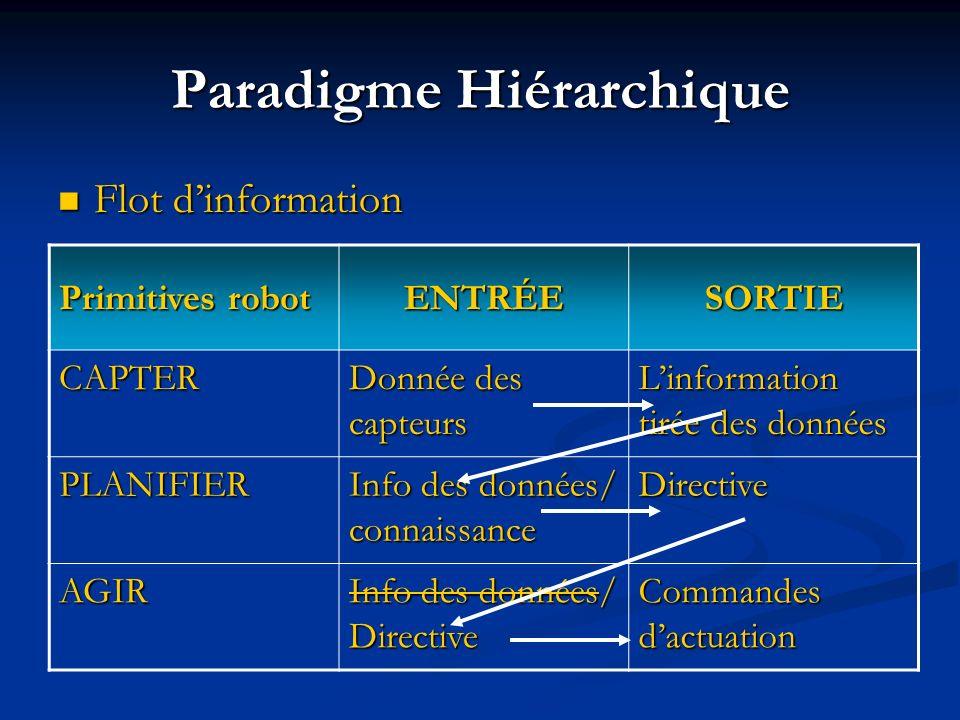 Aperçue Paradigme Hiérarchique Paradigme Hiérarchique Architecture Hiérarchique Architecture Hiérarchique