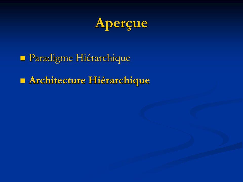 Architecture Hiérarchique Rappelez-vous que les architectures sont utilisées come gabarit pour limplémentations, et ils nous permettent de les comparer selon leurs attributs.