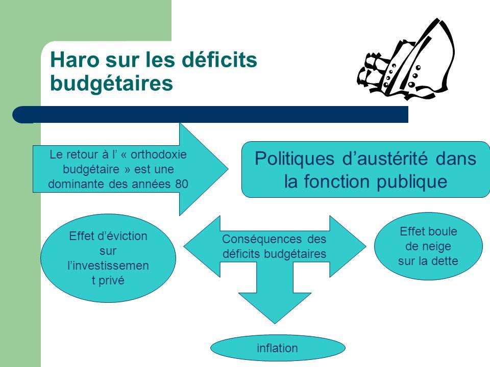 Haro sur les déficits budgétaires Conséquences des déficits budgétaires Effet déviction sur linvestissemen t privé inflation Effet boule de neige sur la dette Le retour à l « orthodoxie budgétaire » est une dominante des années 80 Politiques daustérité dans la fonction publique