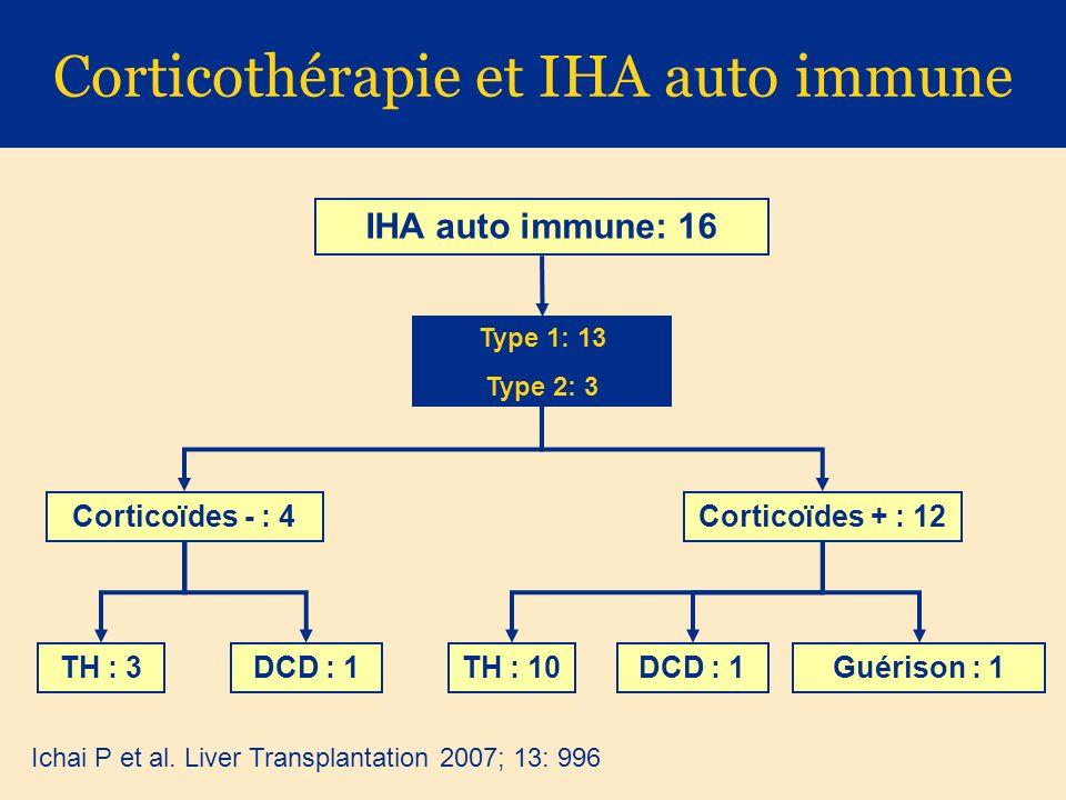Corticothérapie et IHA auto immune IHA auto immune: 16 Type 1: 13 Type 2: 3 Corticoïdes - : 4Corticoïdes + : 12 TH : 3DCD : 1TH : 10DCD : 1Guérison : 1 Ichai P et al.