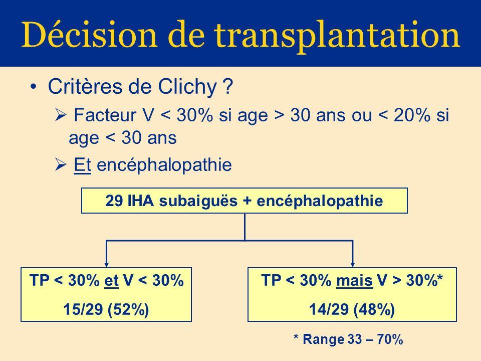 Décision de transplantation Critères de Clichy ? Facteur V 30 ans ou < 20% si age < 30 ans Et encéphalopathie * Range 33 – 70% 29 IHA subaiguës + encé