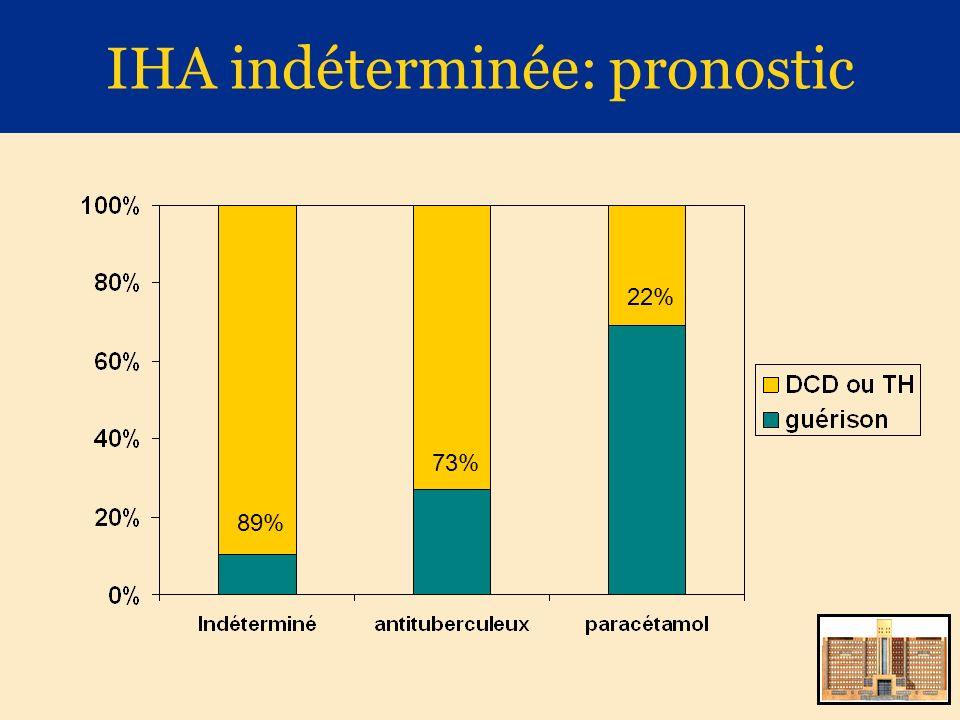 IHA indéterminée: pronostic 89% 73% 22%