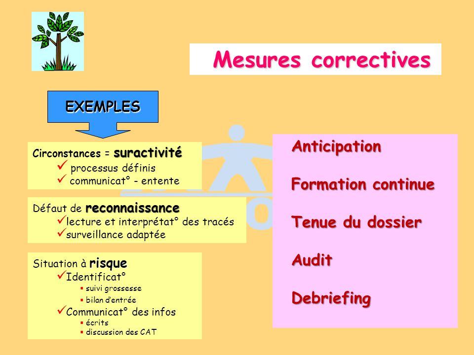 Mesures correctives suractivité Circonstances = suractivité processus définis communicat° - entente reconnaissance Défaut de reconnaissance lecture et