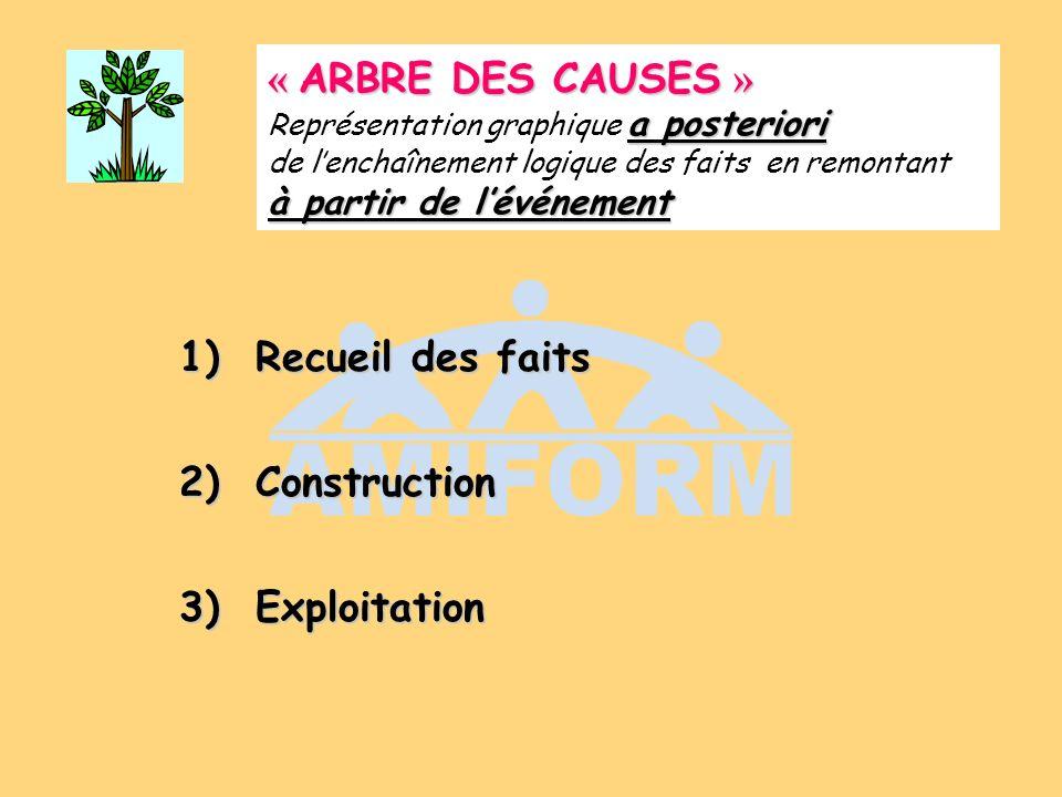 « ARBRE DES CAUSES » a posteriori à partir de lévénement « ARBRE DES CAUSES » Représentation graphique a posteriori de lenchaînement logique des faits