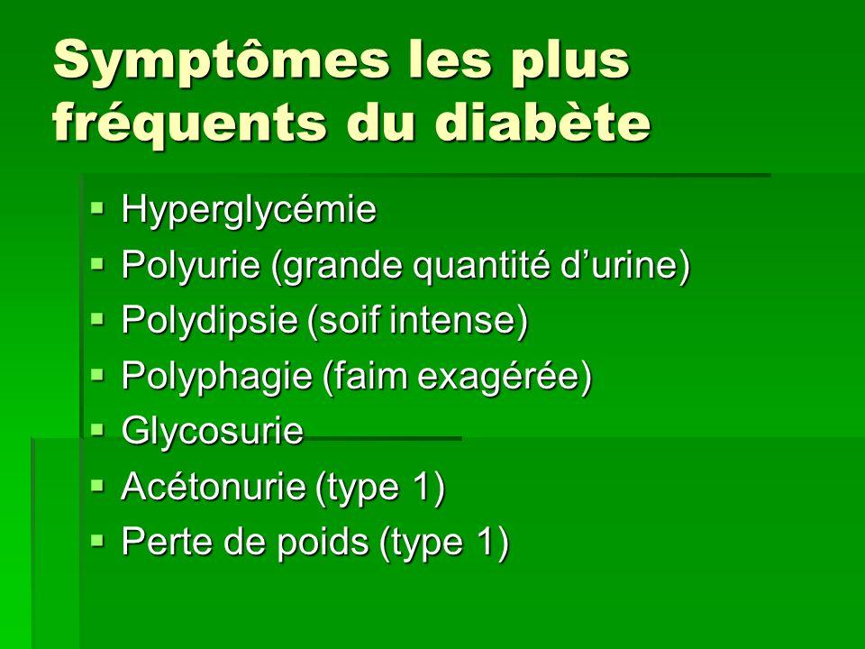 Symptômes les plus fréquents du diabète Hyperglycémie Hyperglycémie Polyurie (grande quantité durine) Polyurie (grande quantité durine) Polydipsie (so