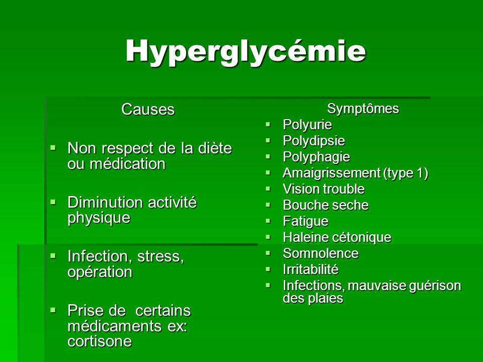 Hyperglycémie Causes Non respect de la diète ou médication Non respect de la diète ou médication Diminution activité physique Diminution activité phys