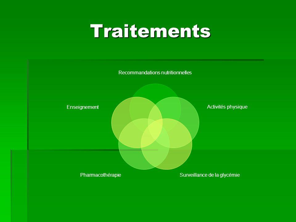 Traitements Recommandations nutritionnelles Activités physique Surveillance de la glycémie Pharmacothérapie Enseignement