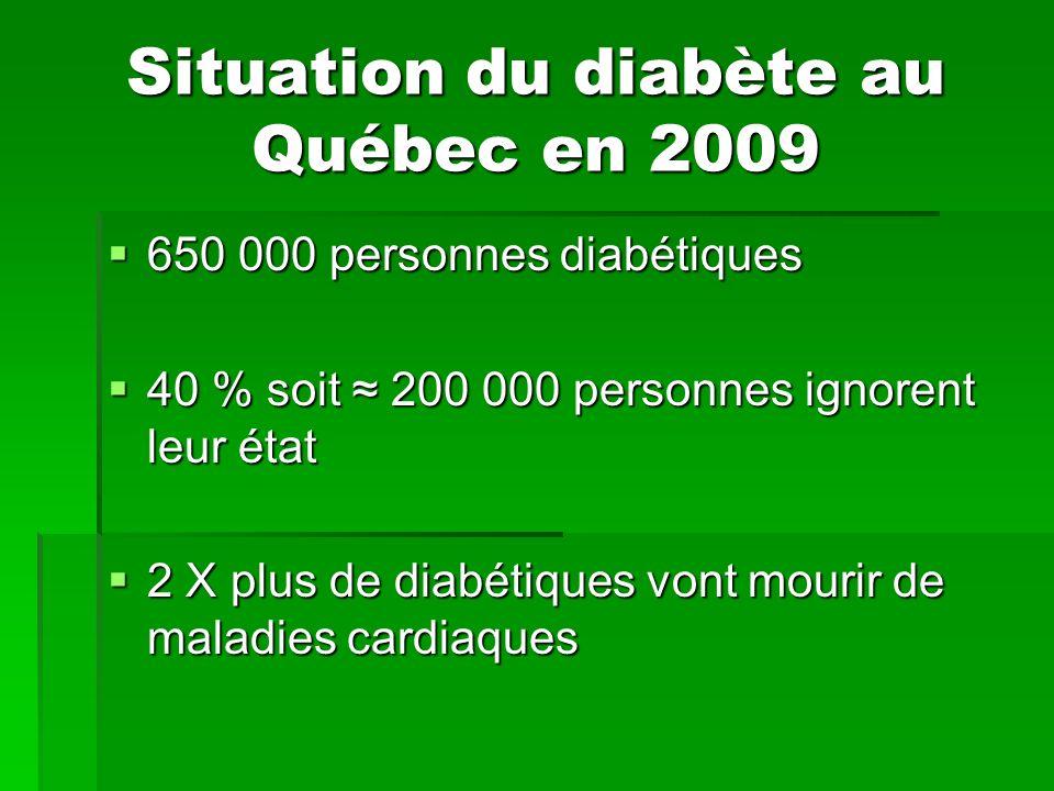 Situation du diabète au Québec en 2009 650 000 personnes diabétiques 650 000 personnes diabétiques 40 % soit 200 000 personnes ignorent leur état 40 %