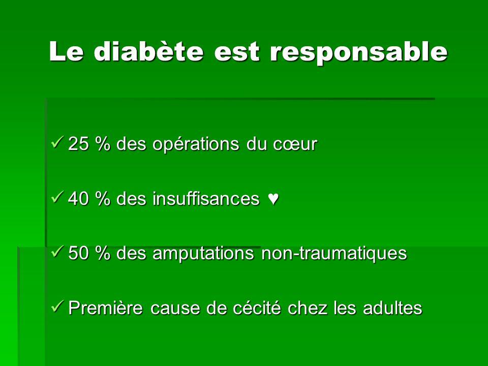 Le diabète est responsable 25 % des opérations du cœur 25 % des opérations du cœur 40 % des insuffisances 40 % des insuffisances 50 % des amputations