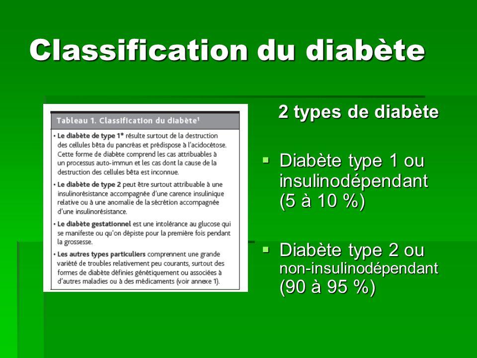 Classification du diabète 2 types de diabète Diabète type 1 ou insulinodépendant (5 à 10 %) Diabète type 1 ou insulinodépendant (5 à 10 %) Diabète typ