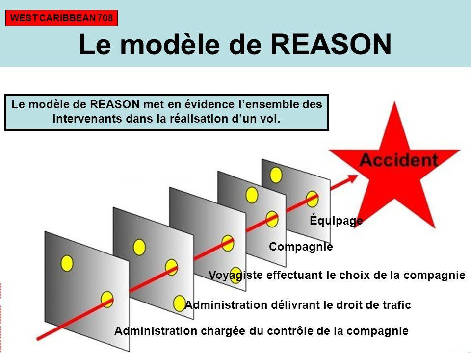 Le modèle de REASON WEST CARIBBEAN 708 Le modèle de REASON met en évidence lensemble des intervenants dans la réalisation dun vol. Administration char