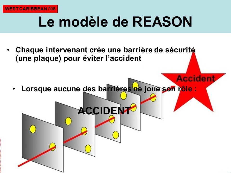 Chaque intervenant crée une barrière de sécurité (une plaque) pour éviter laccident Lorsque aucune des barrières ne joue son rôle : ACCIDENT Le modèle