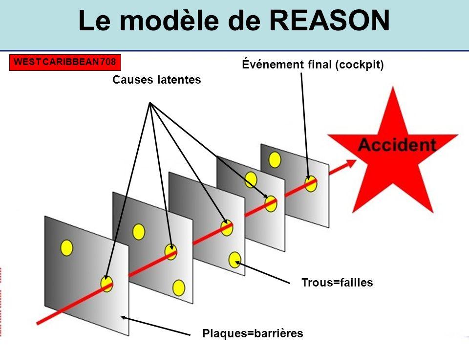 Plaques=barrières Trous=failles Causes latentes Événement final (cockpit) Le modèle de REASON WEST CARIBBEAN 708
