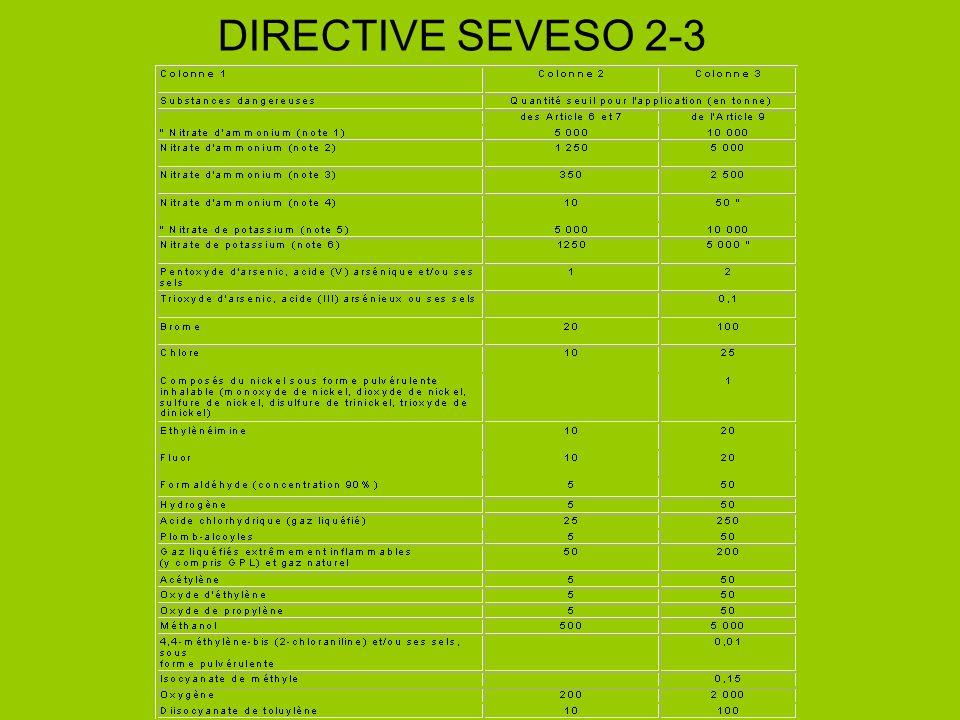 DIRECTIVE SEVESO 2-3