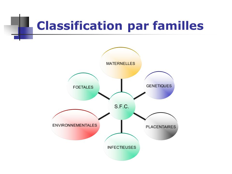 Classification par familles S.F.C. MATERNELLESGENETIQUESPLACENTAIRESINFECTIEUSESENVIRONNEMENTALESFOETALES