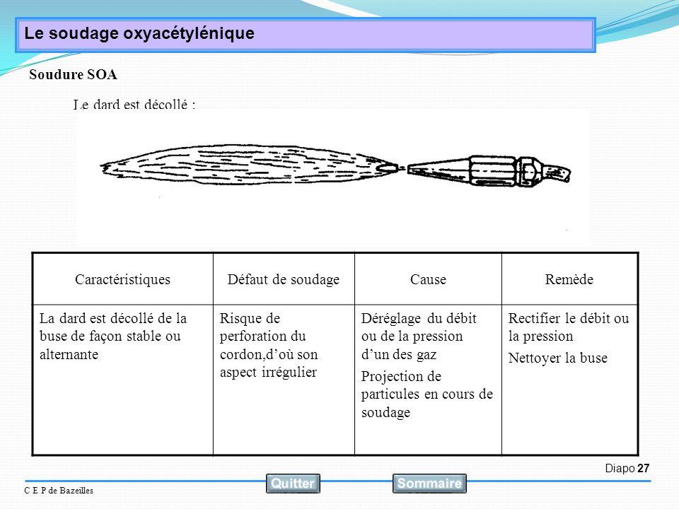 Diapo 27 C E P de Bazeilles Le soudage oxyacétylénique Le dard est décollé : CaractéristiquesDéfaut de soudageCauseRemède La dard est décollé de la bu