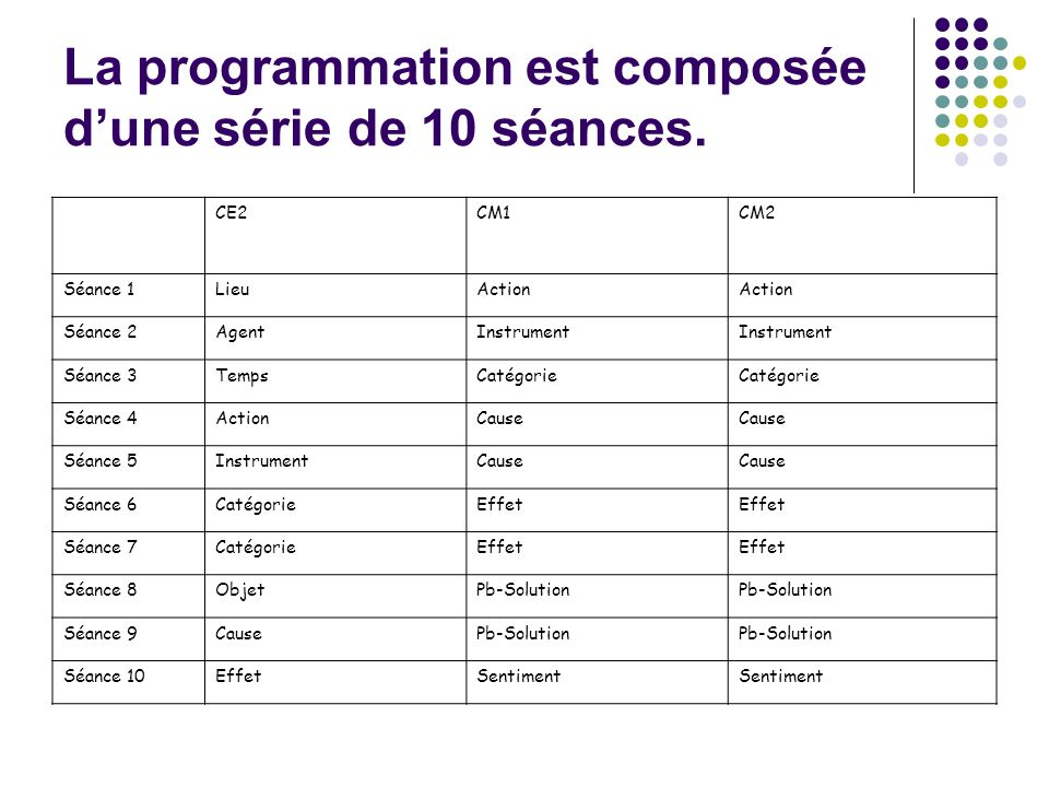 La programmation est composée dune série de 10 séances.