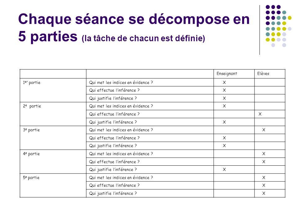 Chaque séance se décompose en 5 parties (la tâche de chacun est définie) EnseignantElèves 1 er partieQui met les indices en évidence .