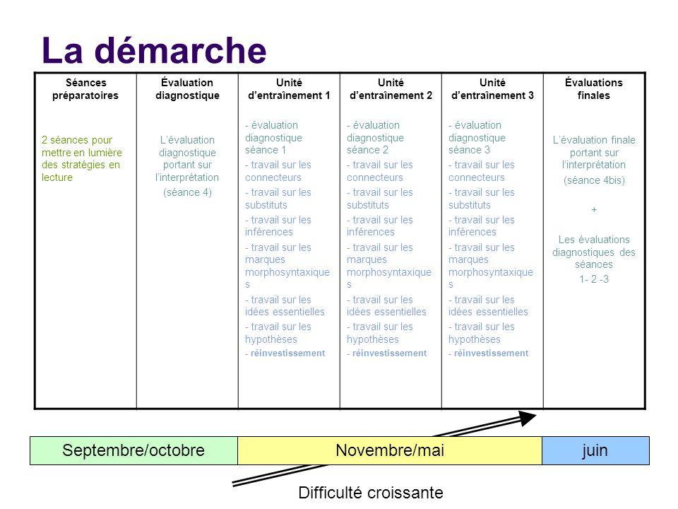 La démarche Séances préparatoires 2 séances pour mettre en lumière des stratégies en lecture Évaluation diagnostique Lévaluation diagnostique portant sur linterprétation (séance 4) Unité dentraînement 1 - évaluation diagnostique séance 1 - travail sur les connecteurs - travail sur les substituts - travail sur les inférences - travail sur les marques morphosyntaxique s - travail sur les idées essentielles - travail sur les hypothèses - réinvestissement Unité dentraînement 2 - évaluation diagnostique séance 2 - travail sur les connecteurs - travail sur les substituts - travail sur les inférences - travail sur les marques morphosyntaxique s - travail sur les idées essentielles - travail sur les hypothèses - réinvestissement Unité dentraînement 3 - évaluation diagnostique séance 3 - travail sur les connecteurs - travail sur les substituts - travail sur les inférences - travail sur les marques morphosyntaxique s - travail sur les idées essentielles - travail sur les hypothèses - réinvestissement Évaluations finales Lévaluation finale portant sur linterprétation (séance 4bis) + Les évaluations diagnostiques des séances 1- 2 -3 Septembre/octobrejuinNovembre/mai Difficulté croissante