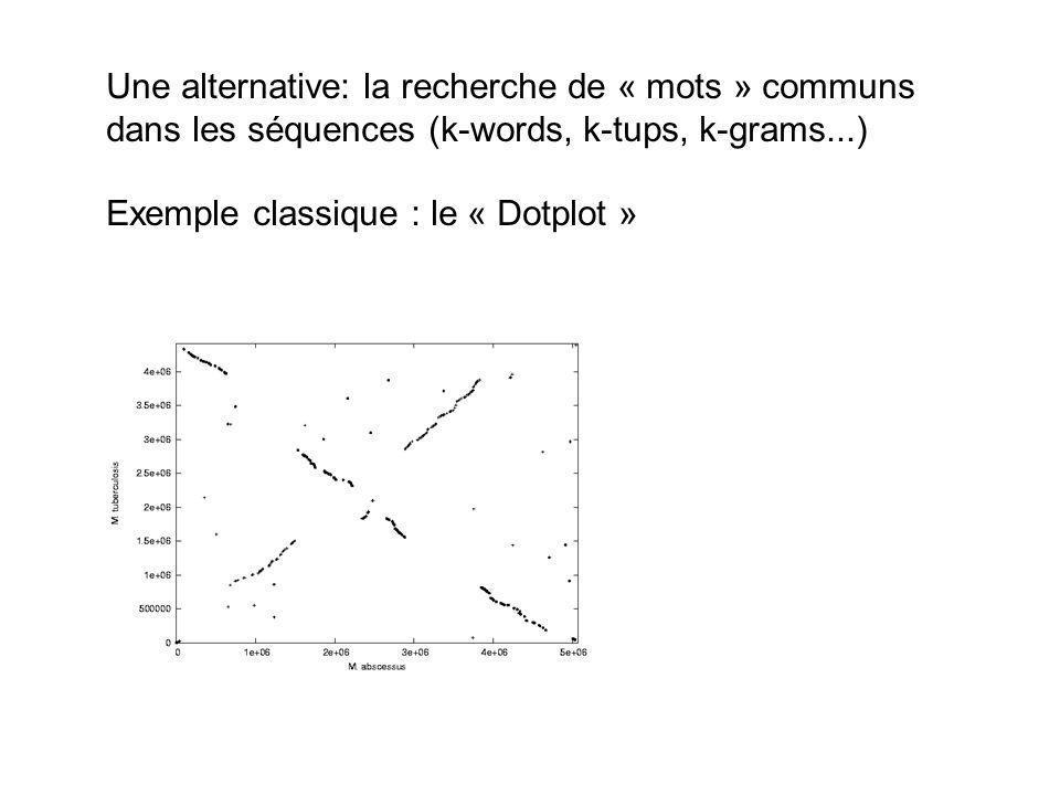 Une alternative: la recherche de « mots » communs dans les séquences (k-words, k-tups, k-grams...) Exemple classique : le « Dotplot »