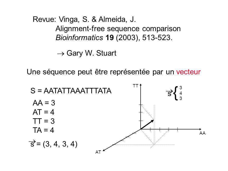 Revue: Vinga, S. & Almeida, J. Alignment-free sequence comparison Bioinformatics 19 (2003), 513-523. Gary W. Stuart Une séquence peut être représentée