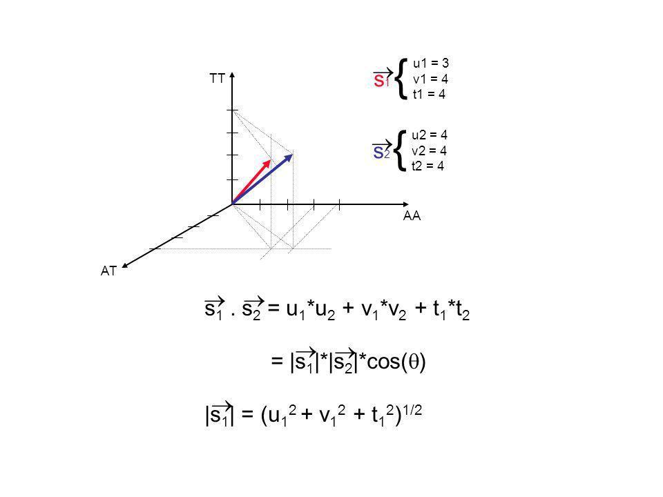 AA TT AT { s1s1 u1 = 3 v1 = 4 t1 = 4 { s2s2 u2 = 4 v2 = 4 t2 = 4 s 1. s 2 = u 1 *u 2 + v 1 *v 2 + t 1 *t 2 =  s 1  * s 2  *cos( )  s 1   = (u 1 2 + v