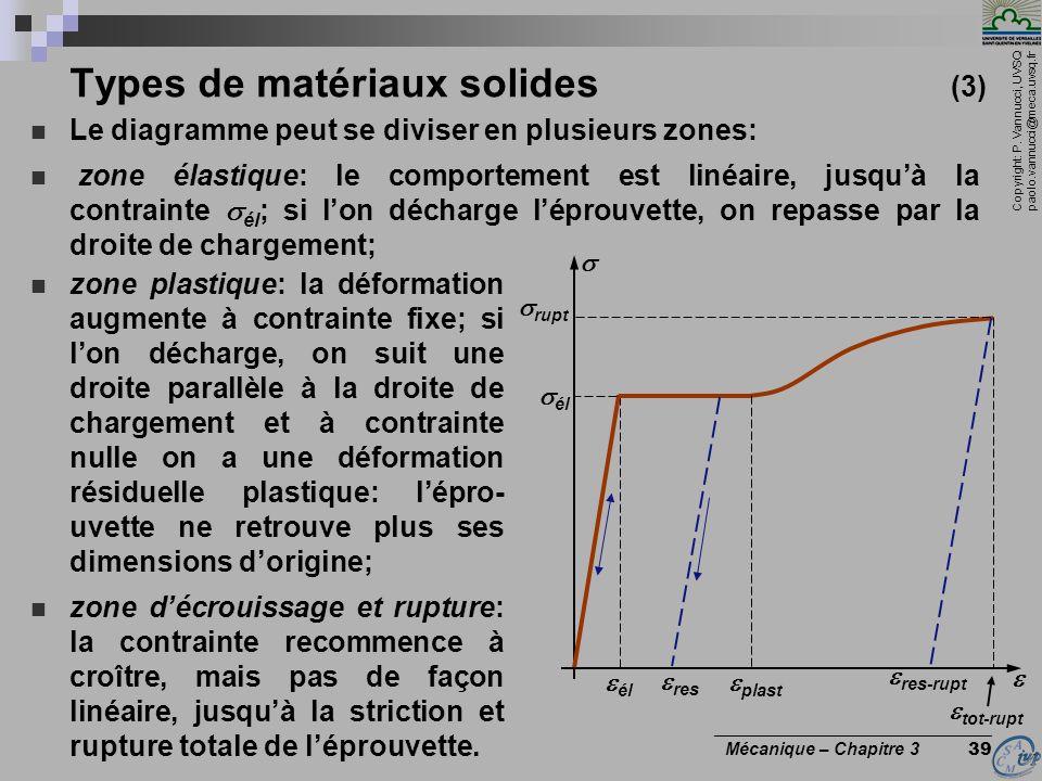 Copyright: P. Vannucci, UVSQ paolo.vannucci@meca.uvsq.fr ________________________________ Mécanique – Chapitre 3 39 Types de matériaux solides (3) Le