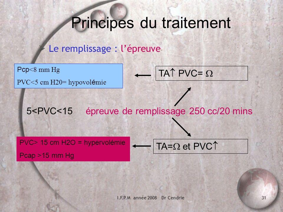 I.F.P.M année 2008 Dr Cendrie31 Principes du traitement Le remplissage : lépreuve 5<PVC<15 épreuve de remplissage 250 cc/20 mins TA PVC= Pcp <8 mm Hg