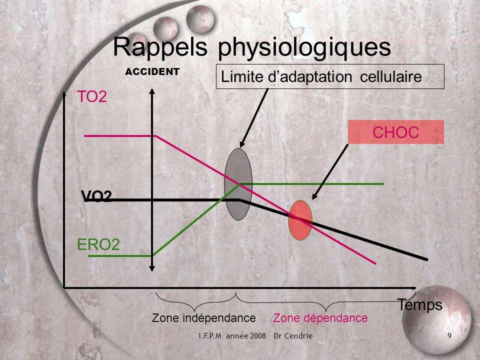 I.F.P.M année 2008 Dr Cendrie9 Rappels physiologiques Temps TO2 ERO2 VO2 Zone indépendanceZone dépendance CHOC Limite dadaptation cellulaire ACCIDENT