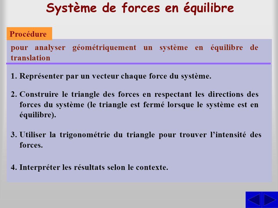 Système de forces en équilibre pour analyser géométriquement un système en équilibre de translation 1.Représenter par un vecteur chaque force du systè