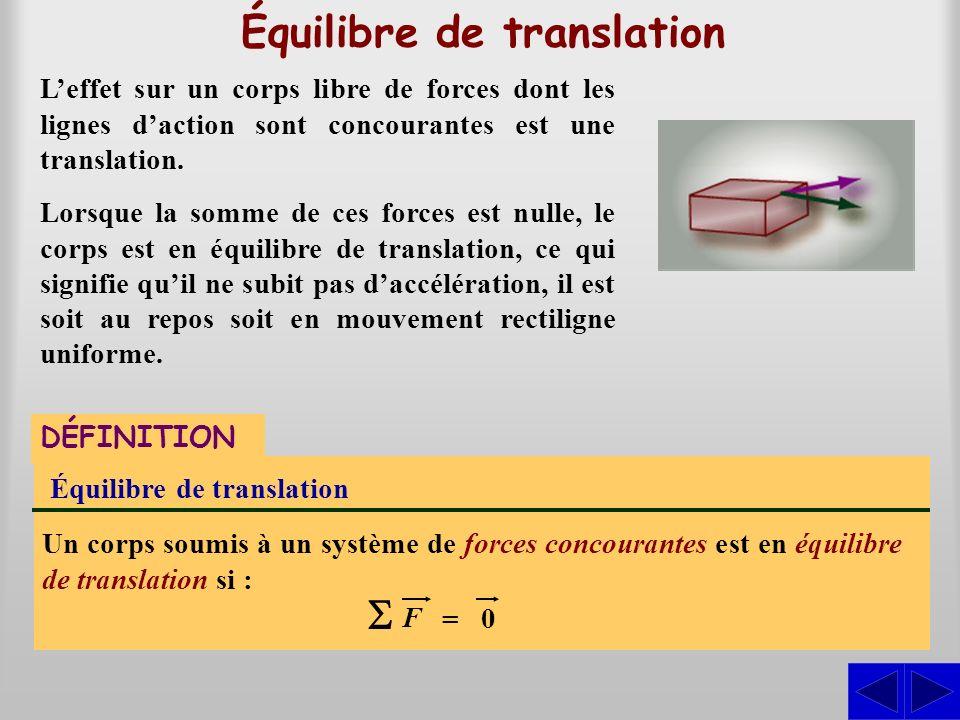 Équilibre de translation Un corps soumis à un système de forces concourantes est en équilibre de translation si : DÉFINITION F 0 = Leffet sur un corps