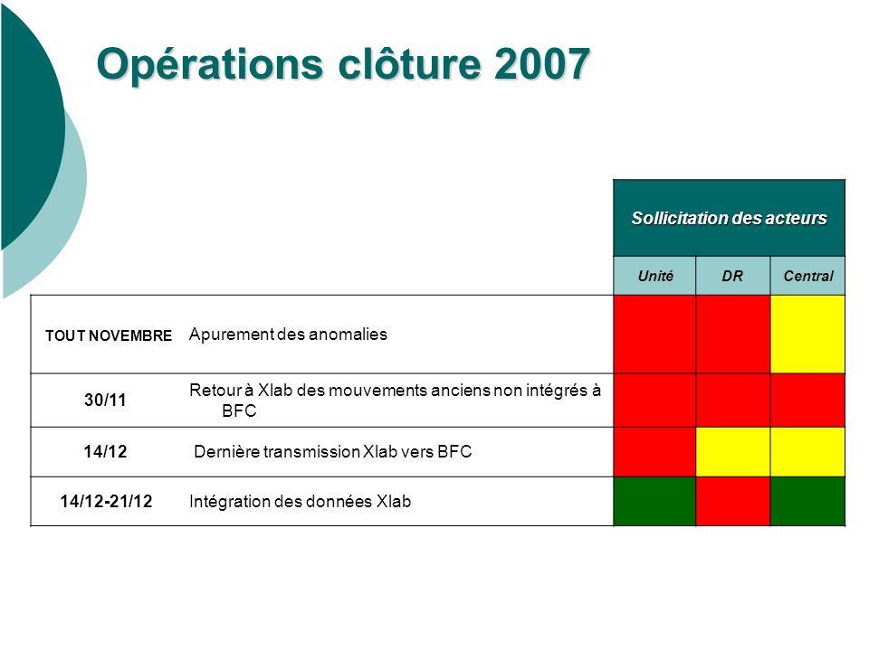 Opérations clôture 2007 Sollicitation des acteurs UnitéDRCentral TOUT NOVEMBRE Apurement des anomalies 30/11 Retour à Xlab des mouvements anciens non