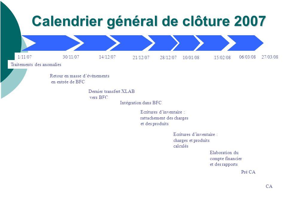 Traitements des anomalies 1/11/0730/11/0727/03/08 Ecritures dinventaire : charges et produits calculés CA Retour en masse dévénements en entrée de BFC