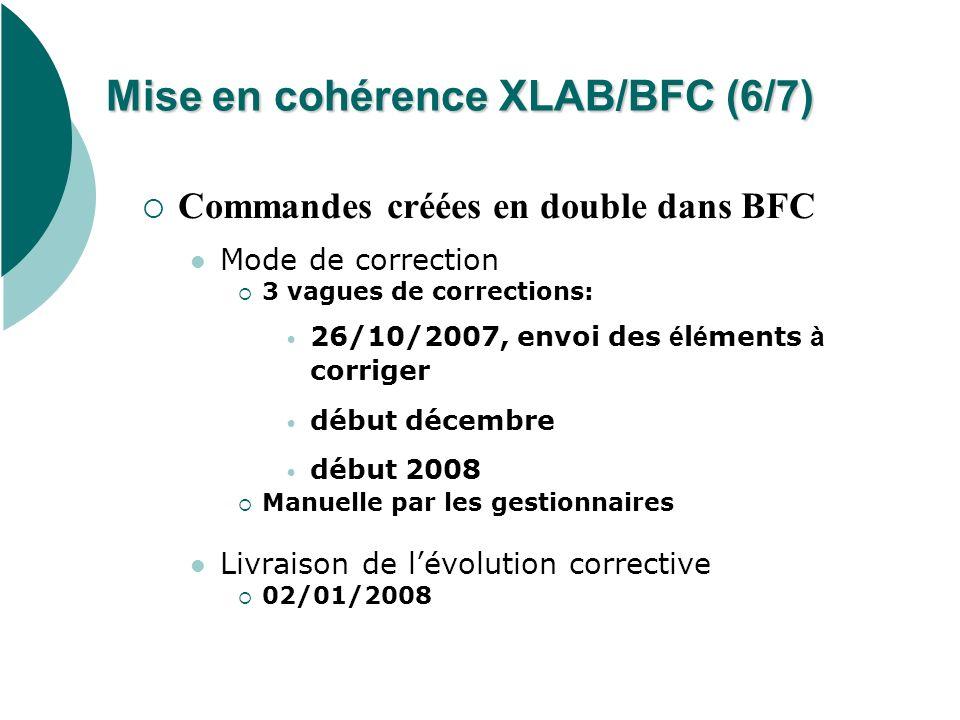 Mise en cohérence XLAB/BFC (6/7) Commandes créées en double dans BFC Mode de correction 3 vagues de corrections: 26/10/2007, envoi des é l é ments à c