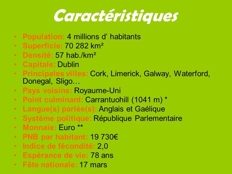 Caractéristiques Population: 4 millions d habitants Superficie: 70 282 km² Densité: 57 hab./km² Capitale: Dublin Principales villes: Cork, Limerick, Galway, Waterford, Donegal, Sligo… Pays voisins: Royaume-Uni Point culminant: Carrantuohill (1041 m) * Langue(s) parlée(s): Anglais et Gaélique Système politique: République Parlementaire Monnaie: Euro ** PNB par habitant: 19 730 Indice de fécondité: 2,0 Espérance de vie: 78 ans Fête nationale: 17 mars